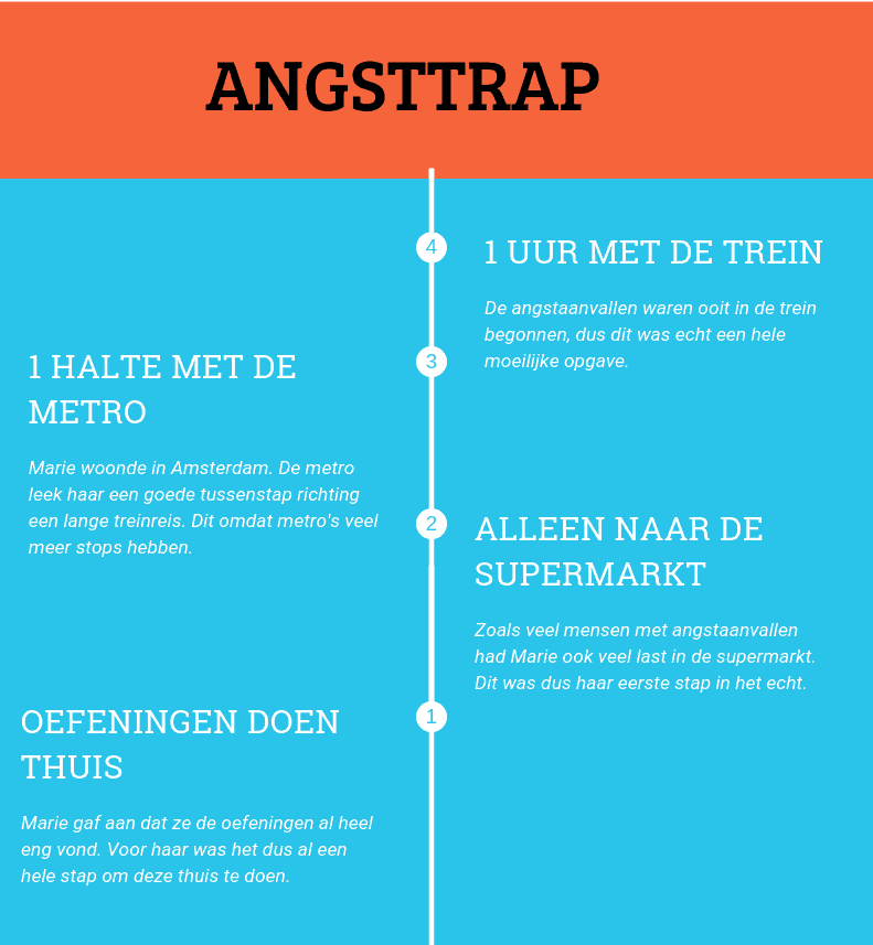Angsttrap angstaanval
