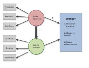 Het Werkstressoren- en Energiebronnen model