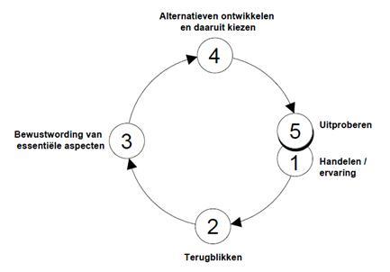 Introspectie cirkel