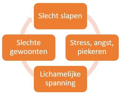 Slapeloosheid cirkel